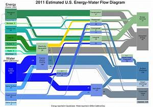 New Graphics From Doe Illustrate The Energy