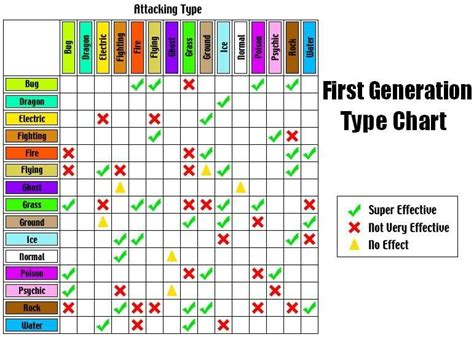 The Pokemon Type Chart