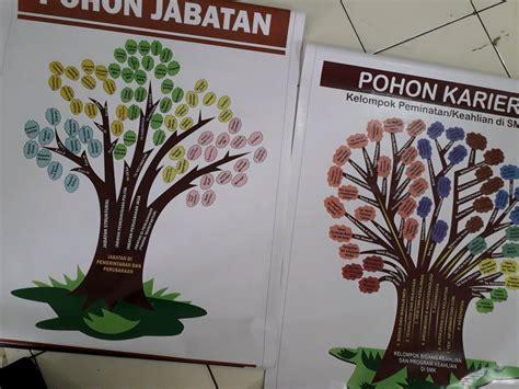 jual poster bimbingan  konseling pohon jabatan