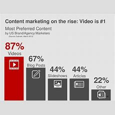 The Future Of Content Marketing 13 Biggest Content Marketing Trends That Will Dominate 2018
