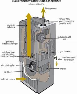 Standard Furnace Has A Flue  Combustion Chamber And