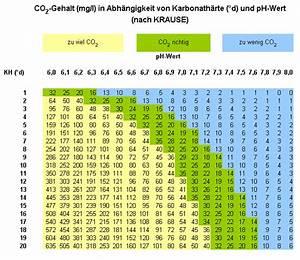 Aquarium Berechnen : co2 wert berechnen aquarium forum ~ Themetempest.com Abrechnung