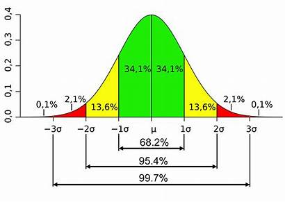 Deviation Standard Mean Normally Metrology Distributed Average
