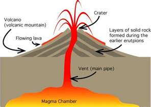How Volcanos Are Formed Diagram