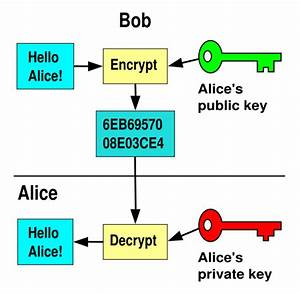 Dns And Data Security