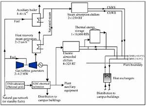 Performance Analysis Of Absorption And Electric Chillers