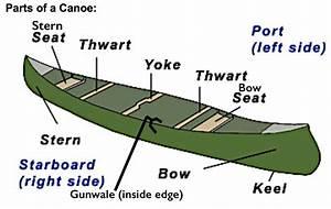 Gunwales Canoe Diagram