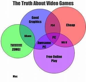 Video Games - Venn Diagram
