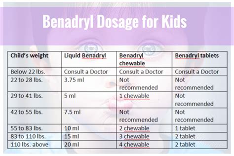 benadryl dosage  kids