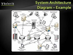 Architectural Patterns And Software Architectures  Client