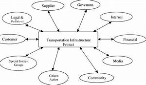 Stakeholder Map Of The Transportation Infrastructure