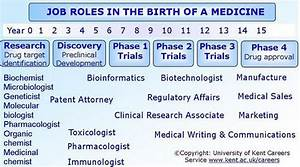 careers in science and medical writing With clinical trial jobs