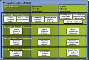 Process Model For Strategy  Infrastructure  And Product