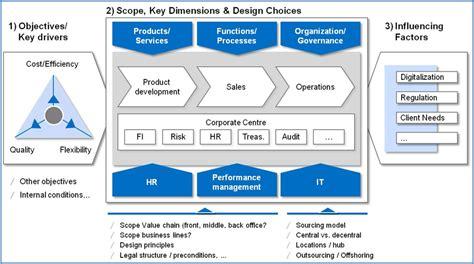 operating model target operating model definition dragon1
