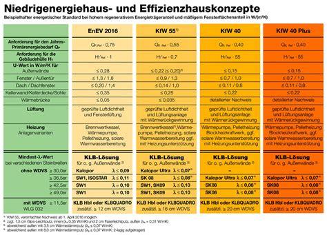 enev 2016 u werte klb hat die h 228 ufig angeforderte 220 bersicht zu enev und kfw standards aktualisiert