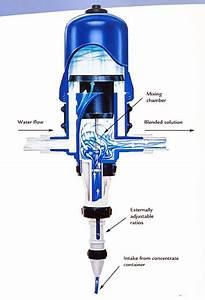 Dosatron Injectors