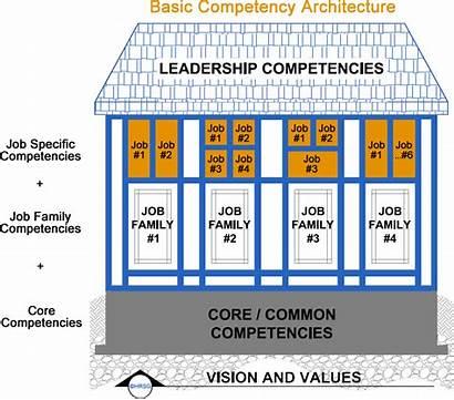 Competency Architecture Competencies Job Basic Core Management