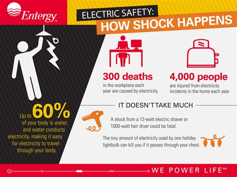 Electric Safety: How Shock Happens | Entergy Newsroom