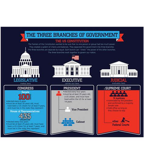 3 Branches Of Government Chart  Wwwimgkidcom  The Image Kid Has It