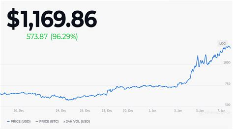 Ethereum price: New all-time-highs are close, with ...