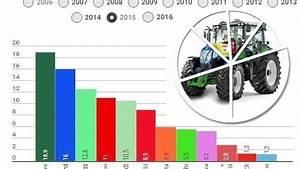 Classement Marque Pneu : historique des parts de march tracteurs france immatriculations tracteurs ~ Maxctalentgroup.com Avis de Voitures