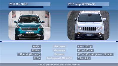 kia jeep 2016 2016 kia niro vs 2016 jeep renegade youtube