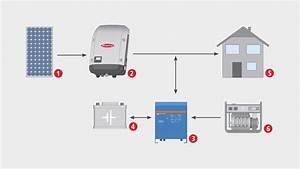 Fronius Microgrid Solution
