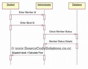 Uml Diagrams For Book Bank Management System