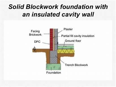 Blockwork Cavity Trench Foundation Block Tutor L1