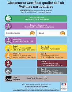 Certificat Qualité De L Air : certificats qualit de l air crit air minist re de la transition cologique et solidaire ~ Medecine-chirurgie-esthetiques.com Avis de Voitures