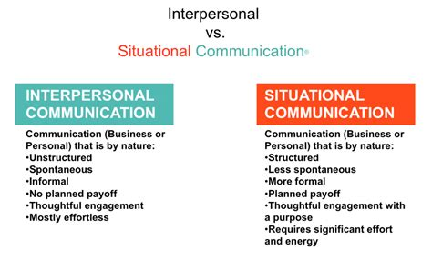 Interpersonal Vs Situational Communication®. Mla Citation Website Example Template. Looking For A Career Change Template. Electrical Panel Circuit Directory Template. Resume Template Free Download Template. Interview Techniques For Employers Template. Office Word Resume Templates. Microsoft Office Flyer Template. Works Cited List Format Template
