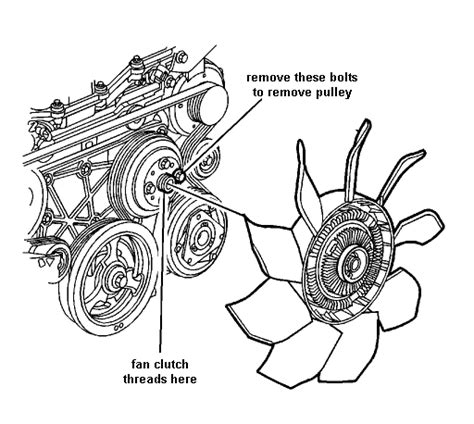 how to remove fan clutch how do you remove a fan clutch to get to the water pump
