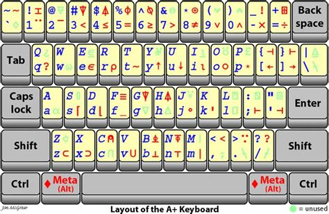 17 Best Ideas About Keyboard Symbols On Pinterest