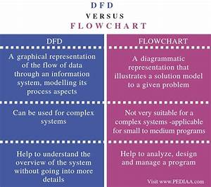 What Is The Difference Between Dfd And Flowchart