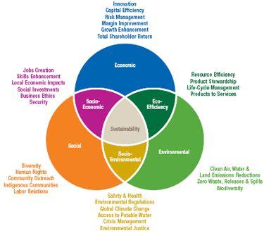 ConocoPhillips: 2006 Sustainable Development Report