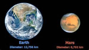Earth diameter – Lys for kjøkkenet