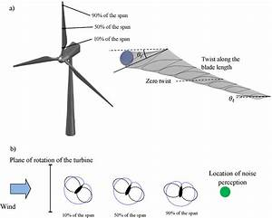 A  Schematic Of Wind Turbine And Orientation Of Blade Due