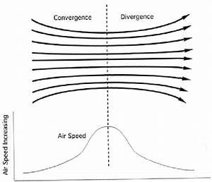 U2014schematic Diagram Of Venturi Effect That Caused Increased