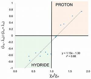 35 Construct The Molecular Orbital Diagram For H2 And Then