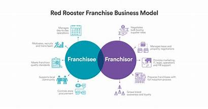 Franchise Business Ppt Franchising Rooster Template Handy