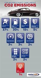 Co2 Emission Auto Berechnen : car buyers don 39 t care about co2 emissions motorweb nz ~ Themetempest.com Abrechnung