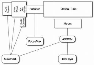 Astrophotography Equipment  System Diagram  U2013 The Blog