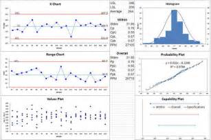 Xbar And R Chart Excel Template Capability Suite In Excel Like Minitab Capability Sixpack