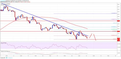 Bitcoin cash sparked a trend of creating new cryptocurrencies by forking the bitcoin blockchain. Bitcoin Cash Price Analysis: BCH/USD At Risk Of Break Below $500