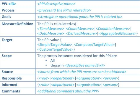 Template Definition Design Ppi Templates Ppinot