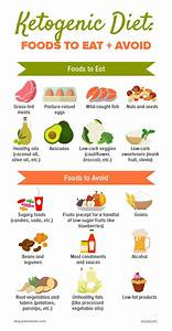 The Ketogenic Diet  What Is It And What You Need To Know