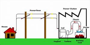 Power Engineering Concepts Explained Through Informative