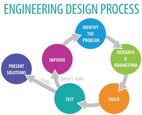 engineering design process smartspace niu creating elearning communities