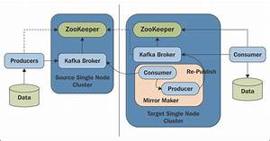 34 Apache Kafka Architecture Diagram