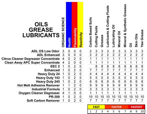 Oils/grease/lubricants